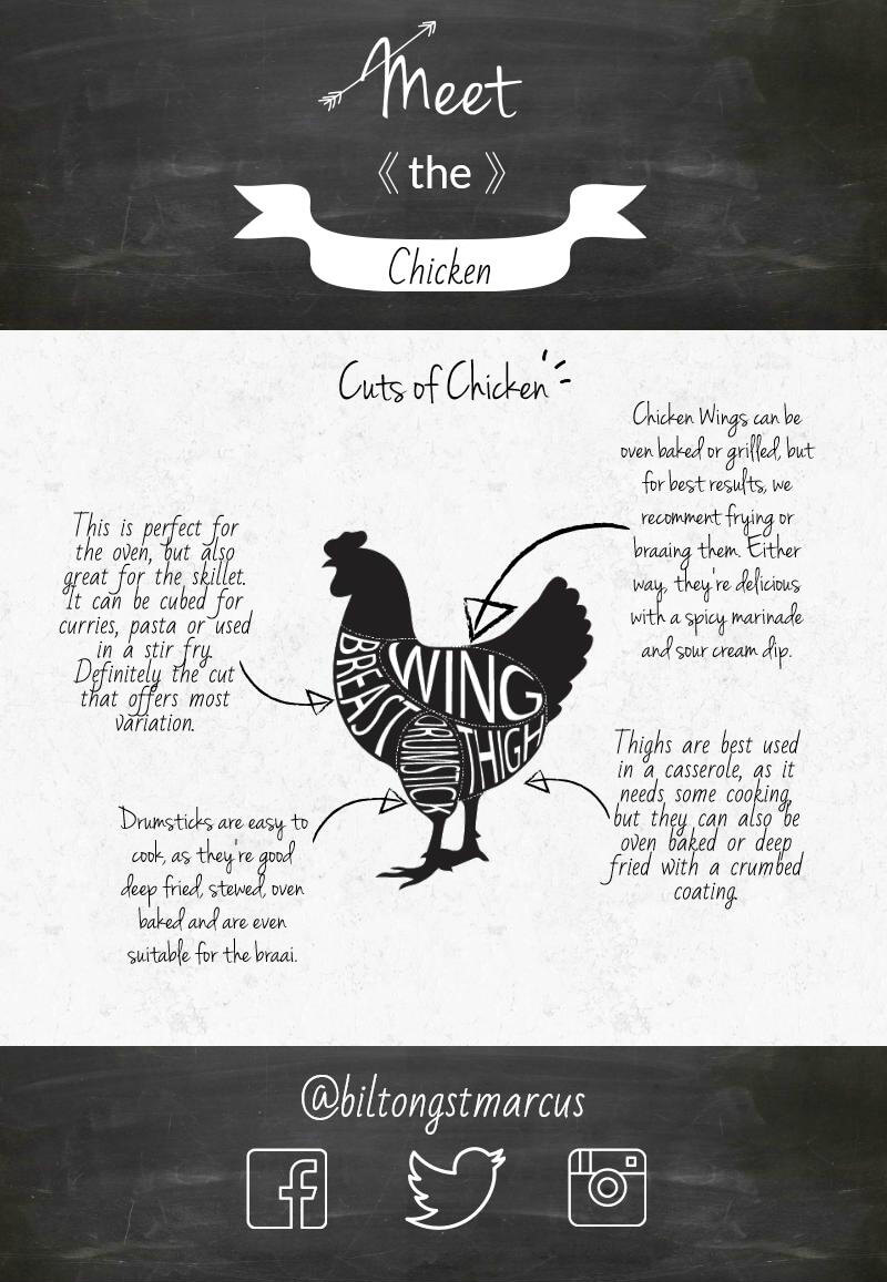 Meet the Chicken: Poultry Cuts & Uses